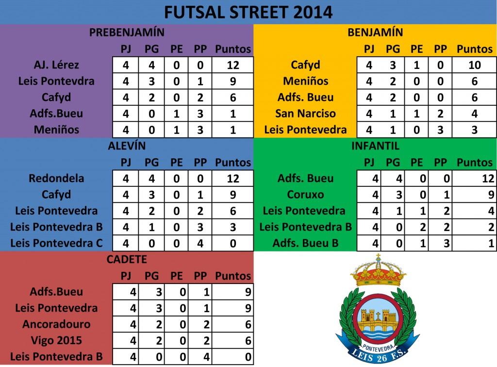 Clasificación_Grupos_Futsal Street 2014-1